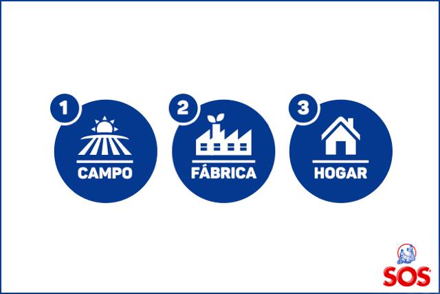 ARROZ SOS. Campo, casa sostenibles